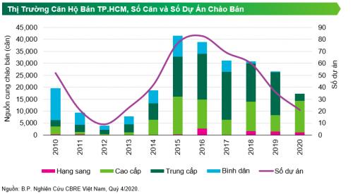 Giá căn hộ vùng ven TP.HCM hơn 40 triệu đồng/m2, nhà đầu tư đổ xô tìm cơ hội ở Bình Dương